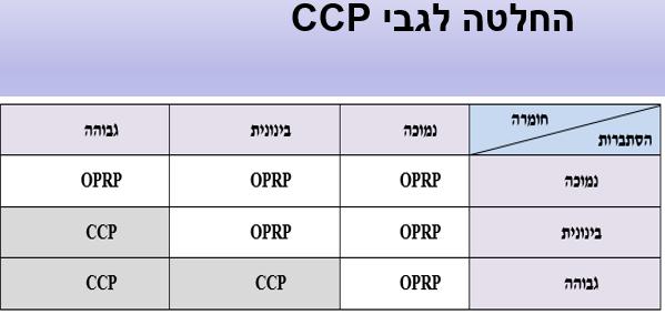 הערכה HACCP - שיאא מערכות ניהול